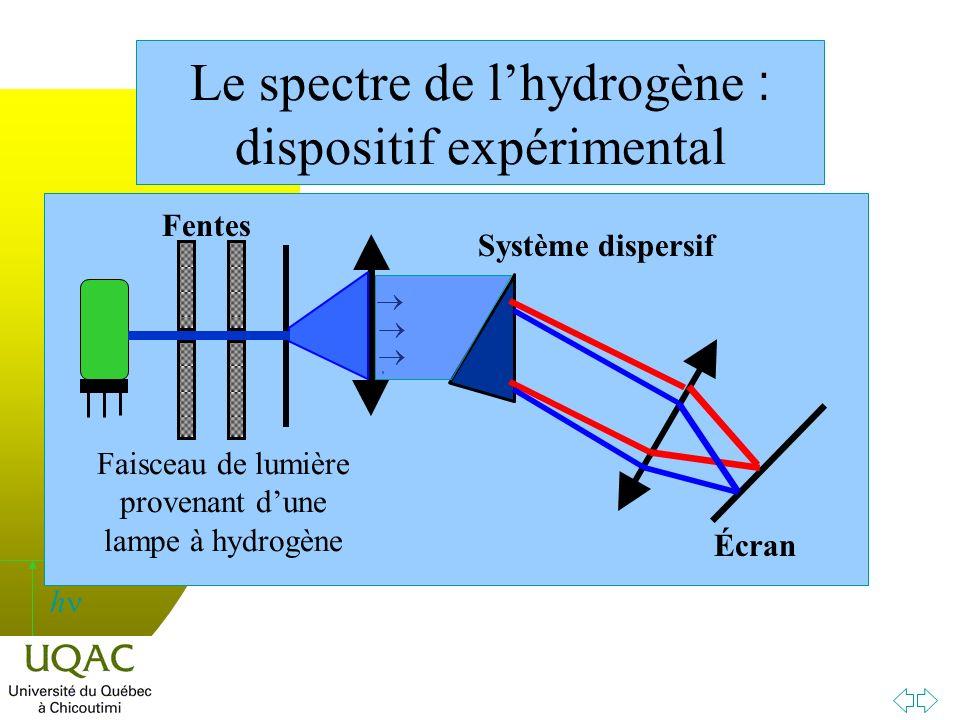 Le spectre de l'hydrogène : dispositif expérimental