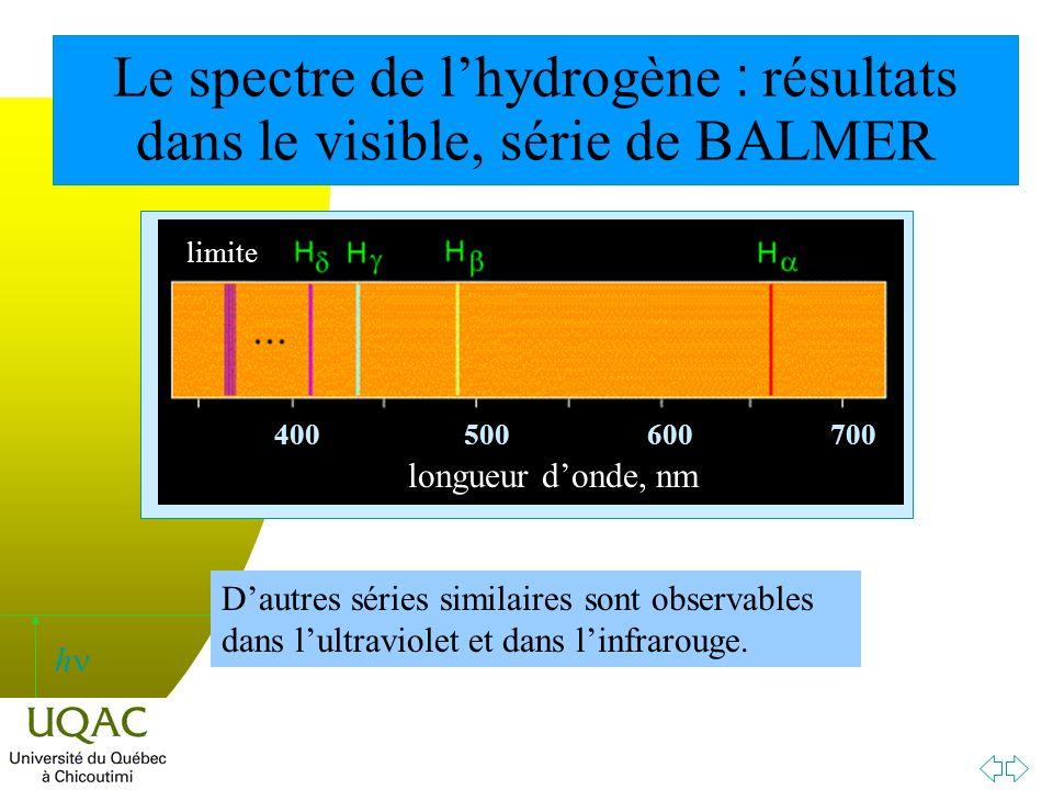 Le spectre de l'hydrogène : résultats dans le visible, série de BALMER
