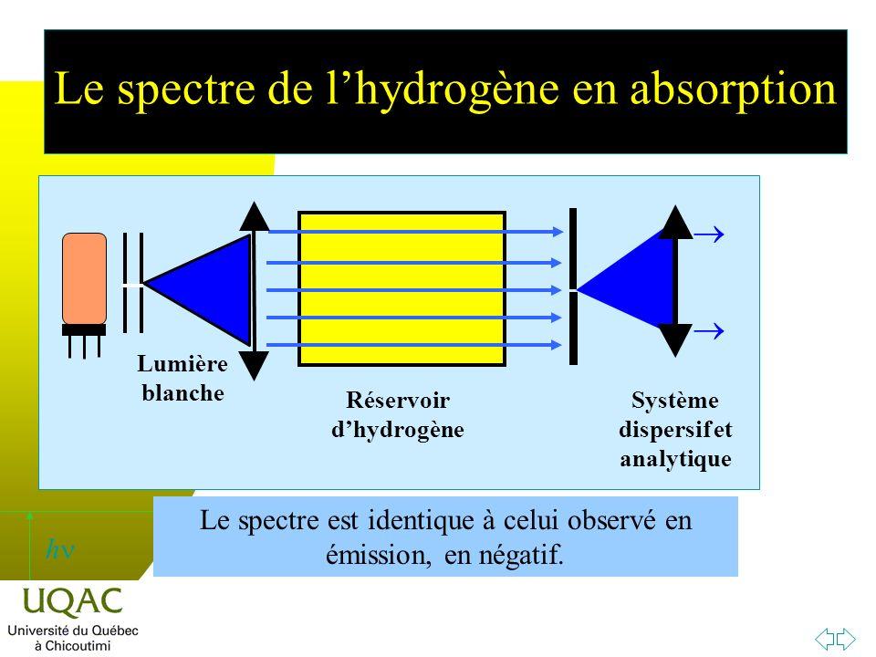 Le spectre de l'hydrogène en absorption