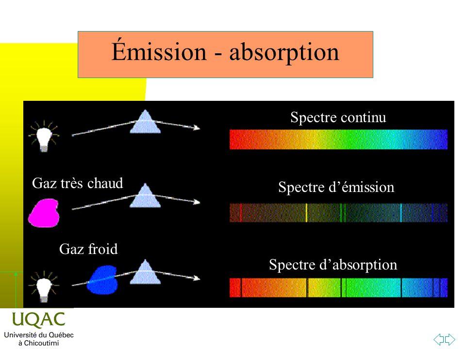Émission - absorption Spectre continu Gaz très chaud