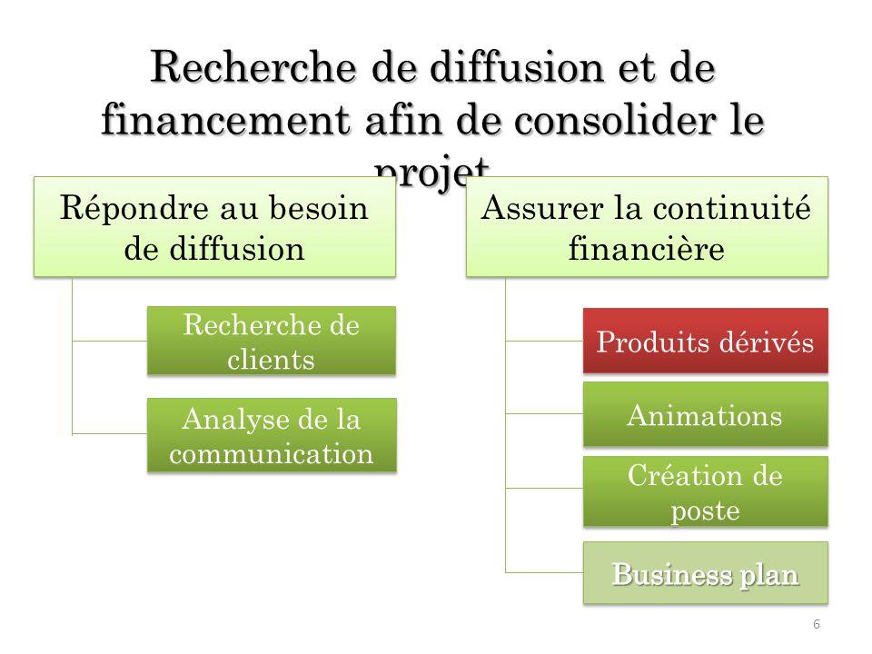 Recherche de diffusion et de financement afin de consolider le projet