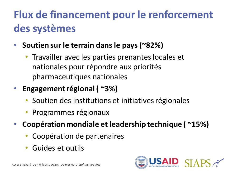 Flux de financement pour le renforcement des systèmes