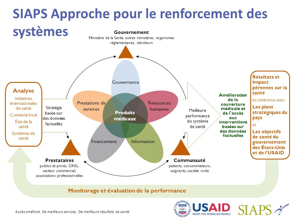 SIAPS Approche pour le renforcement des systèmes
