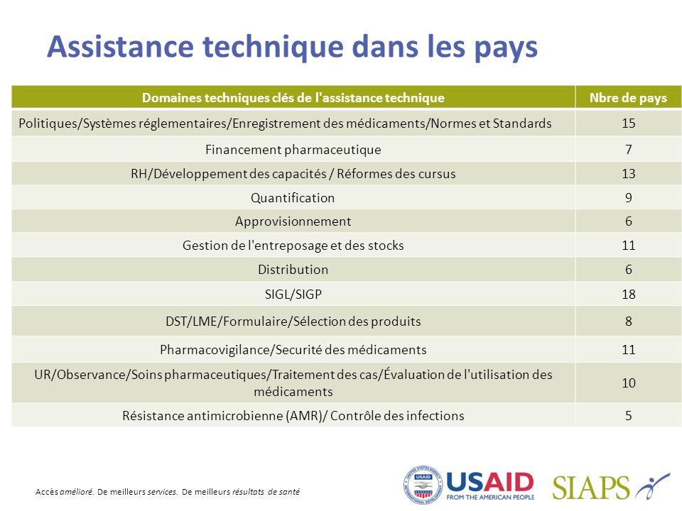 Assistance technique dans les pays