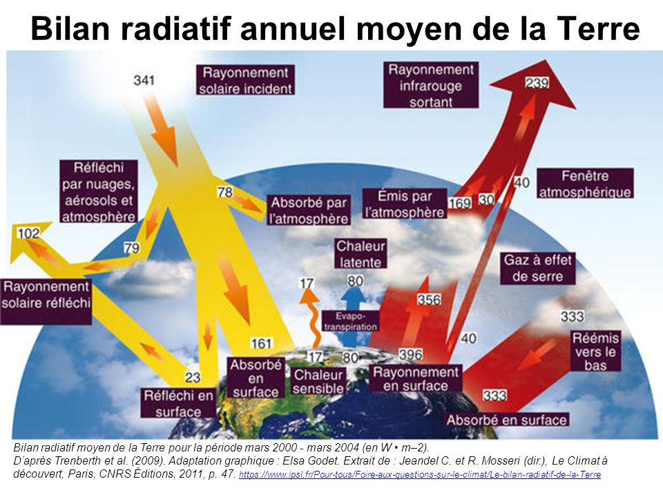 Bilan radiatif annuel moyen de la Terre