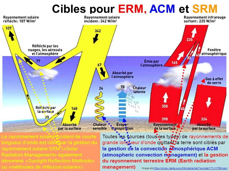 Bilan énergétique planétaire et bilan radiatif régional