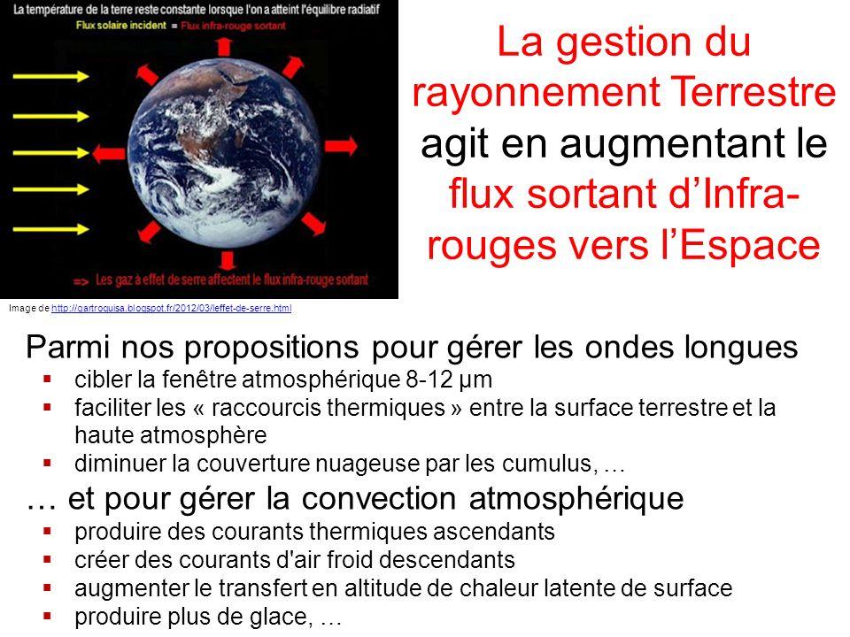 La gestion du rayonnement Terrestre agit en augmentant le flux sortant d'Infra-rouges vers l'Espace