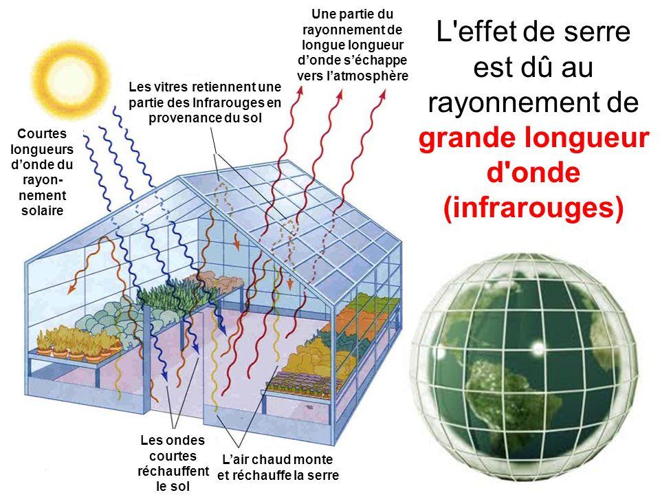 Courtes longueurs d'onde du rayon-nement solaire