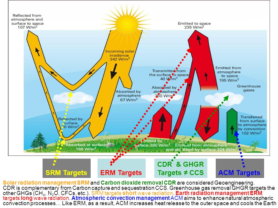 SRM Targets ACM Targets ERM Targets CDR & GHGR Targets ≠ CCS