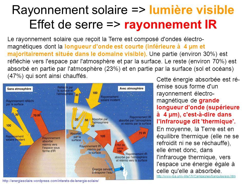 Rayonnement solaire => lumière visible Effet de serre => rayonnement IR