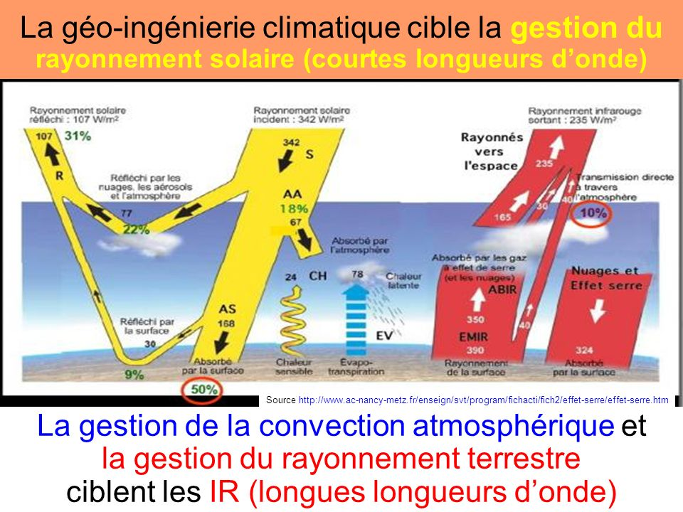 La géo-ingénierie climatique cible la gestion du rayonnement solaire (courtes longueurs d'onde)