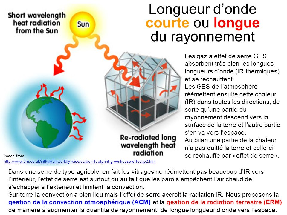 Longueur d'onde courte ou longue du rayonnement