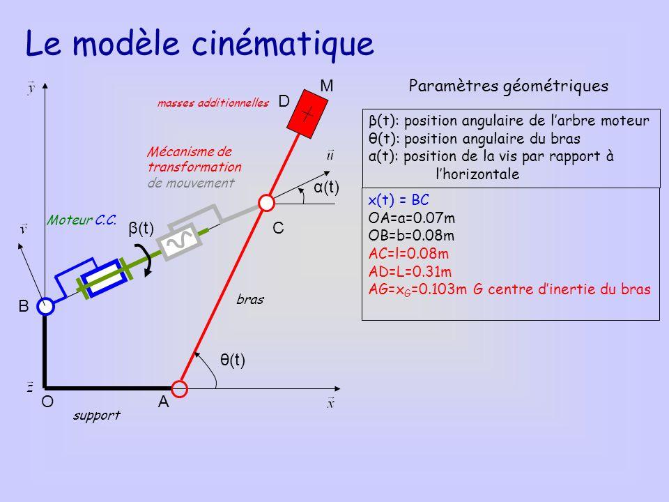 Le modèle cinématique M Paramètres géométriques D α(t) β(t) C B θ(t) O