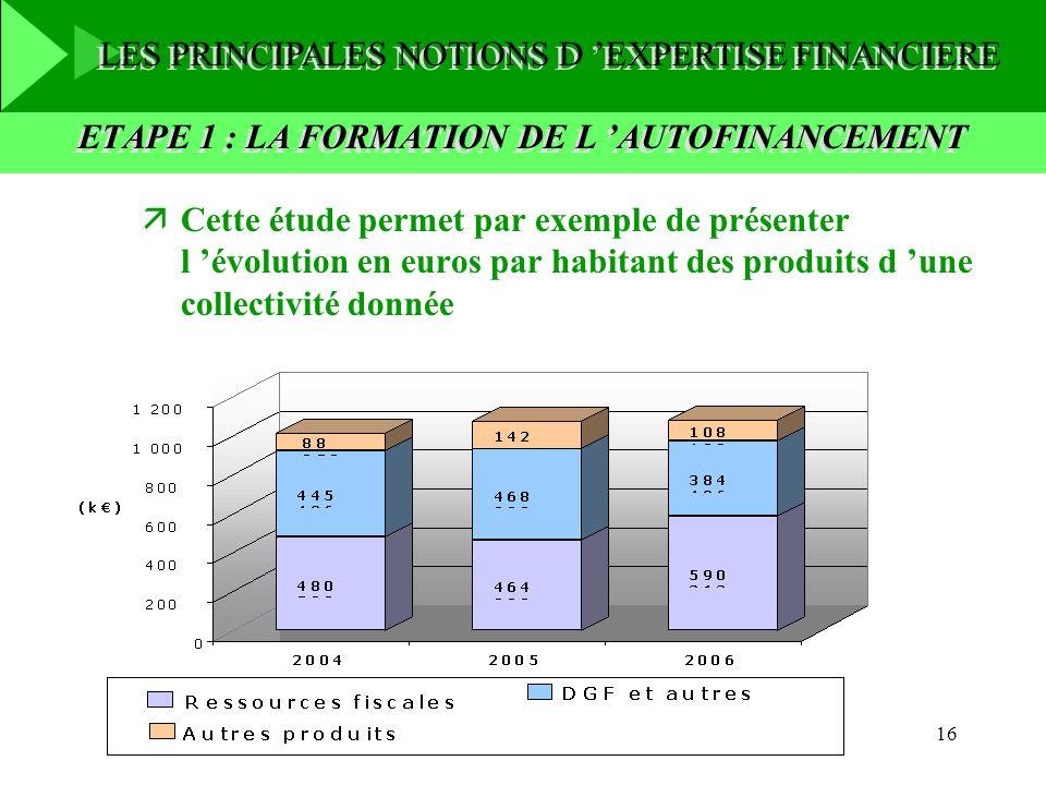 ETAPE 1 : LA FORMATION DE L 'AUTOFINANCEMENT
