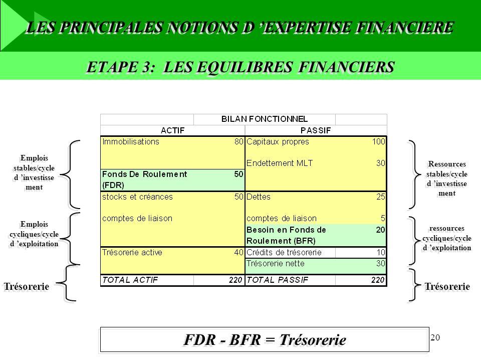 ETAPE 3: LES EQUILIBRES FINANCIERS