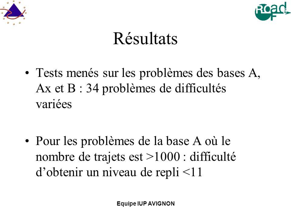 Résultats Tests menés sur les problèmes des bases A, Ax et B : 34 problèmes de difficultés variées.