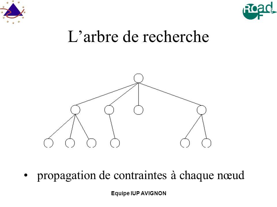 L'arbre de recherche propagation de contraintes à chaque nœud