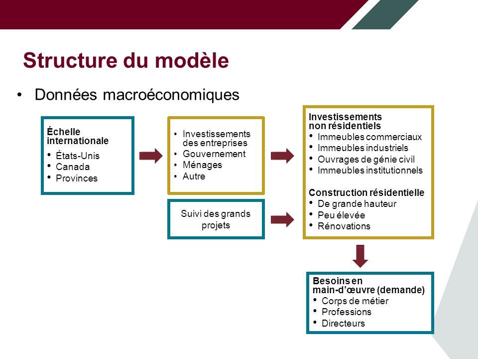 Structure du modèle Marchés du travail au sein d'une économie plus large. Données macroéconomiques.