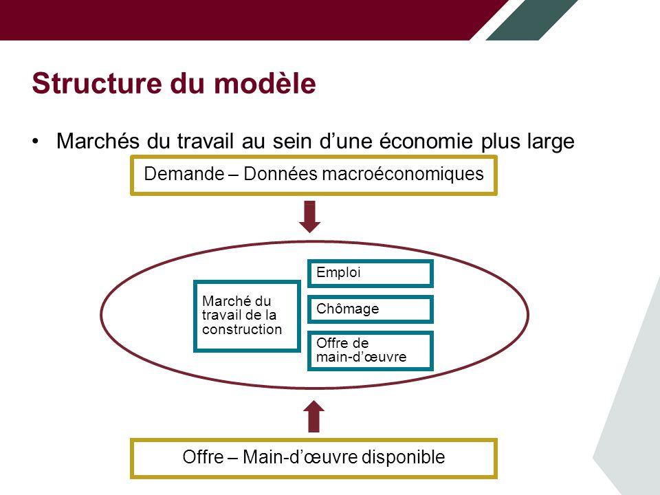 Structure du modèle Données démographiques Population Sexe Études