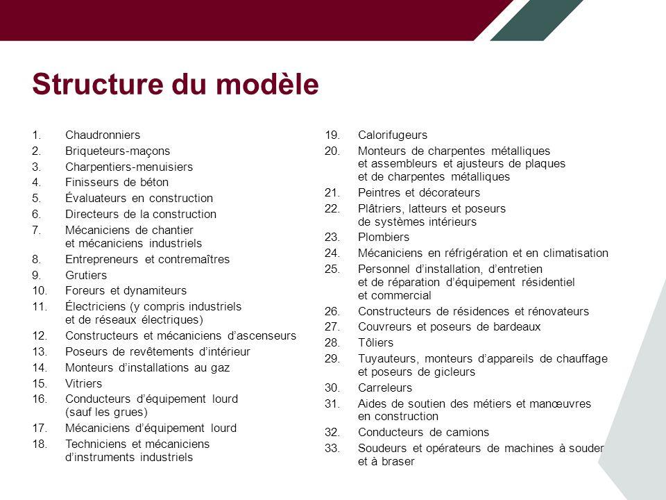 Structure du modèle Sources des besoins en main-d'œuvre