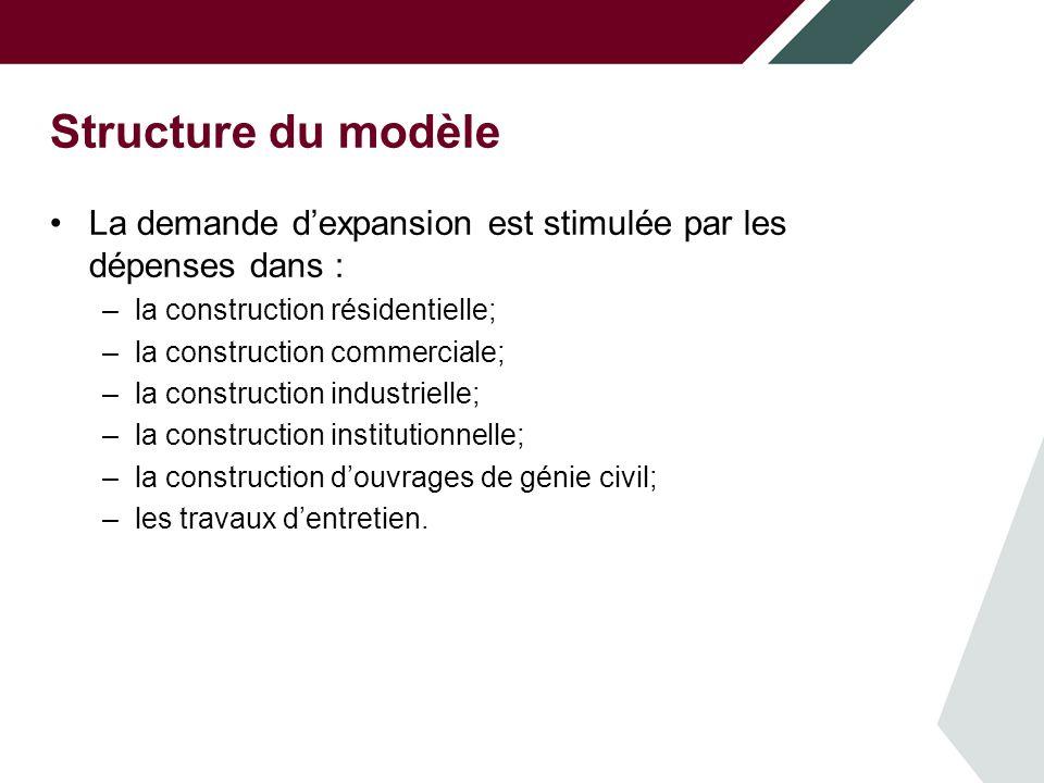 Structure du modèle La demande d'expansion est évaluée par : secteur :