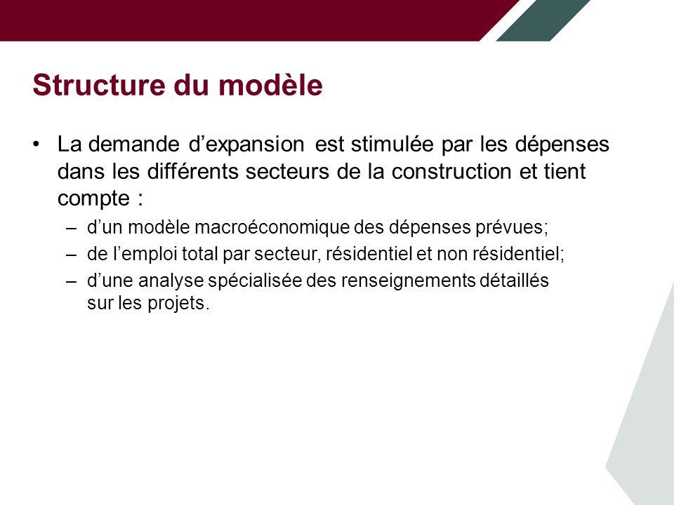 Structure du modèle La demande d'expansion est stimulée par les dépenses dans : la construction résidentielle;