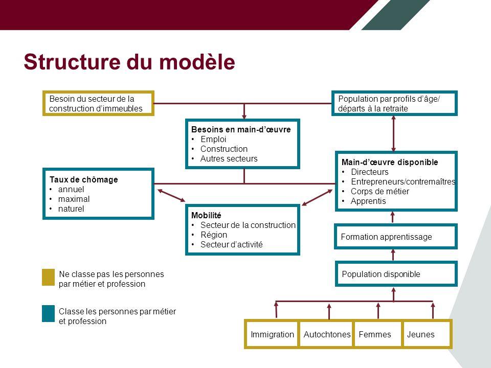 Structure du modèle La demande d'expansion est stimulée par les dépenses dans les différents secteurs de la construction et tient compte :