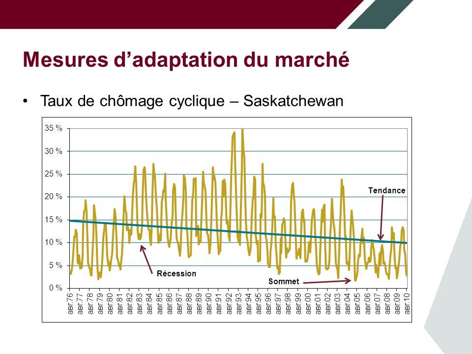 Mesures d'adaptation du marché