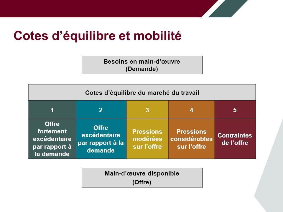 Cotes d'équilibre et mobilité