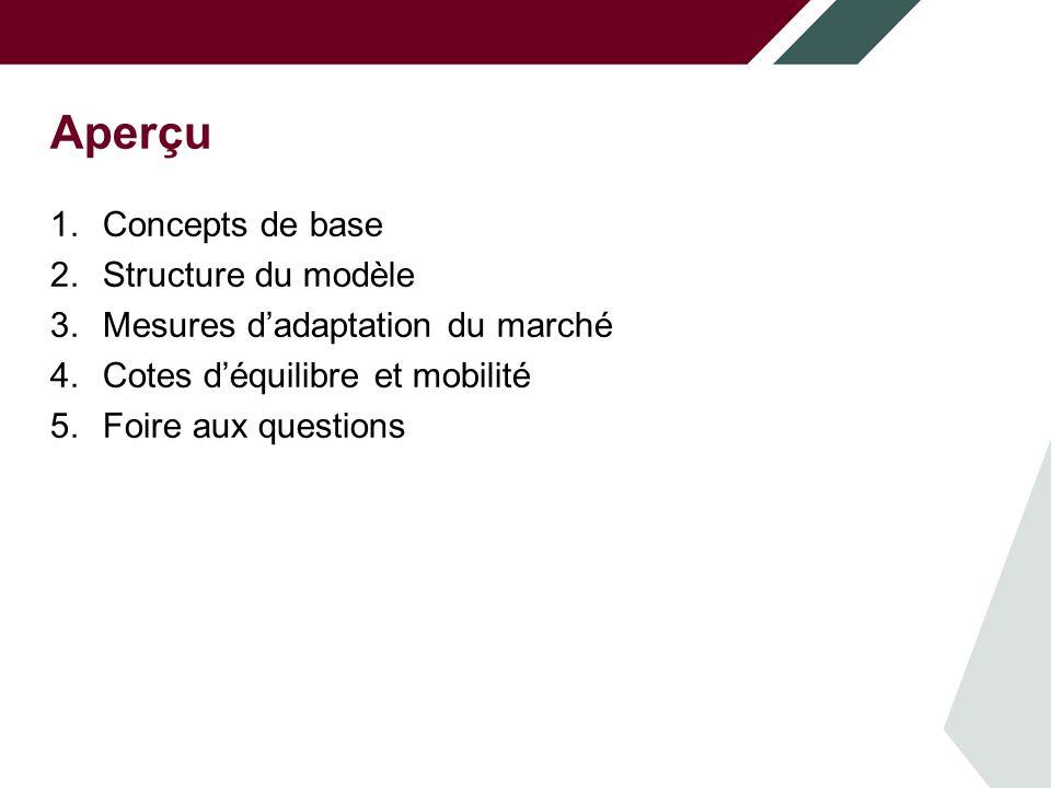 Introduction Le rapport Regard prospectif – Construction et maintenance est élaboré en fonction d'une analyse fondée sur des scénarios.