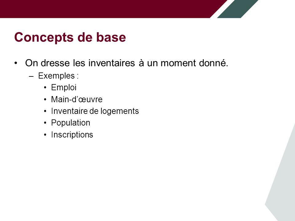 Concepts de base Formules de base Main-d'œuvre = Emploi + Chômage