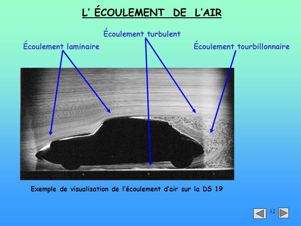 Exemple de visualisation de l'écoulement d'air sur la DS 19