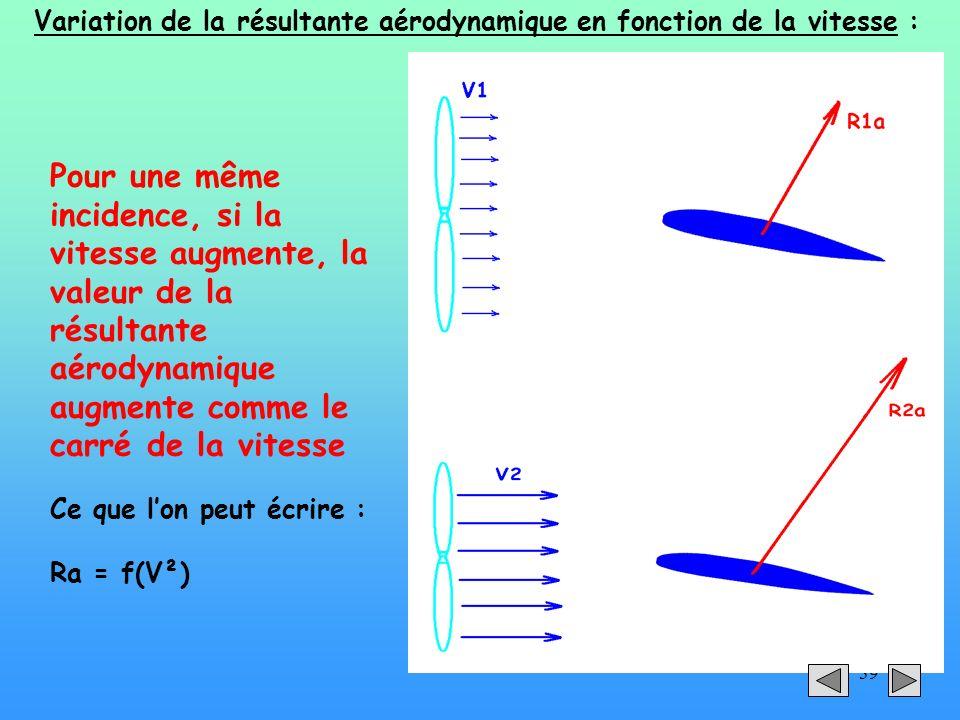 Variation de la résultante aérodynamique en fonction de la vitesse :