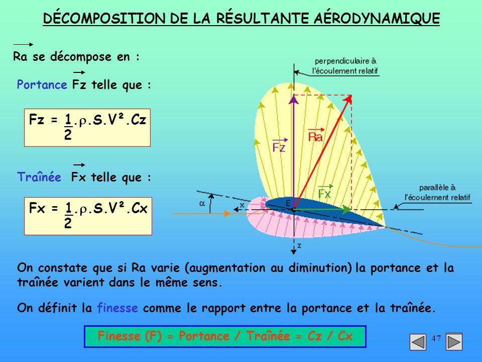 DÉCOMPOSITION DE LA RÉSULTANTE AÉRODYNAMIQUE