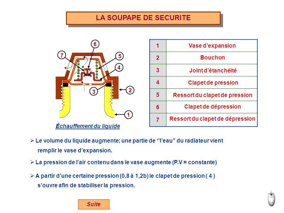 LA SOUPAPE DE SECURITE 1 2 3 4 6 Vase d'expansion 5 6 7 5 Bouchon 7 4