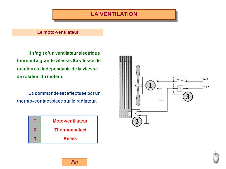 LA VENTILATION Le moto-ventilateur