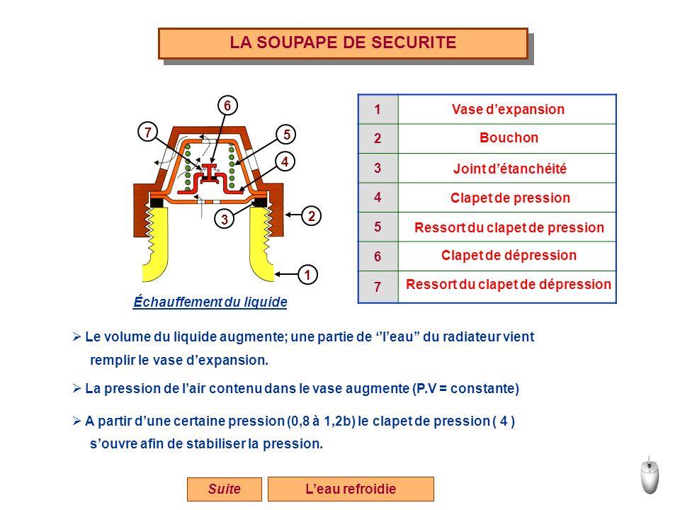 LA SOUPAPE DE SECURITE 6 1 2 3 4 5 6 7 Vase d'expansion 7 5 Bouchon 4