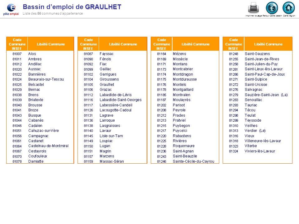 Bassin d'emploi de GRAULHET Liste des 86 communes d'appartenance