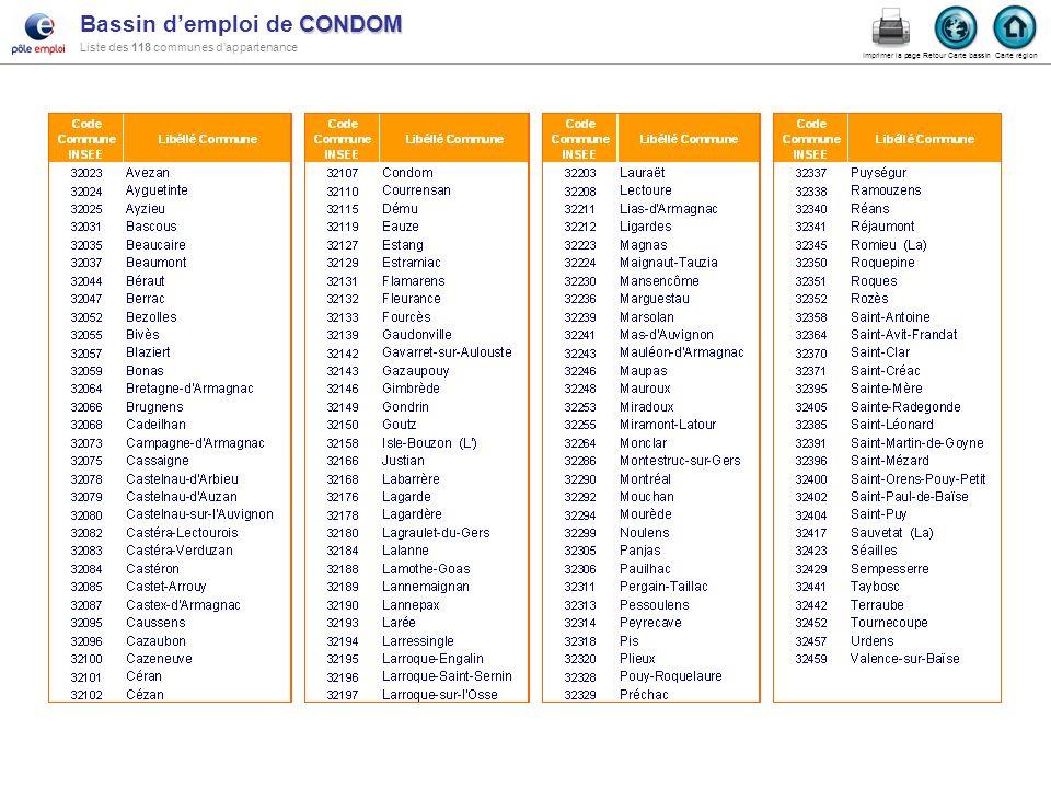 Bassin d'emploi de CONDOM Liste des 118 communes d'appartenance