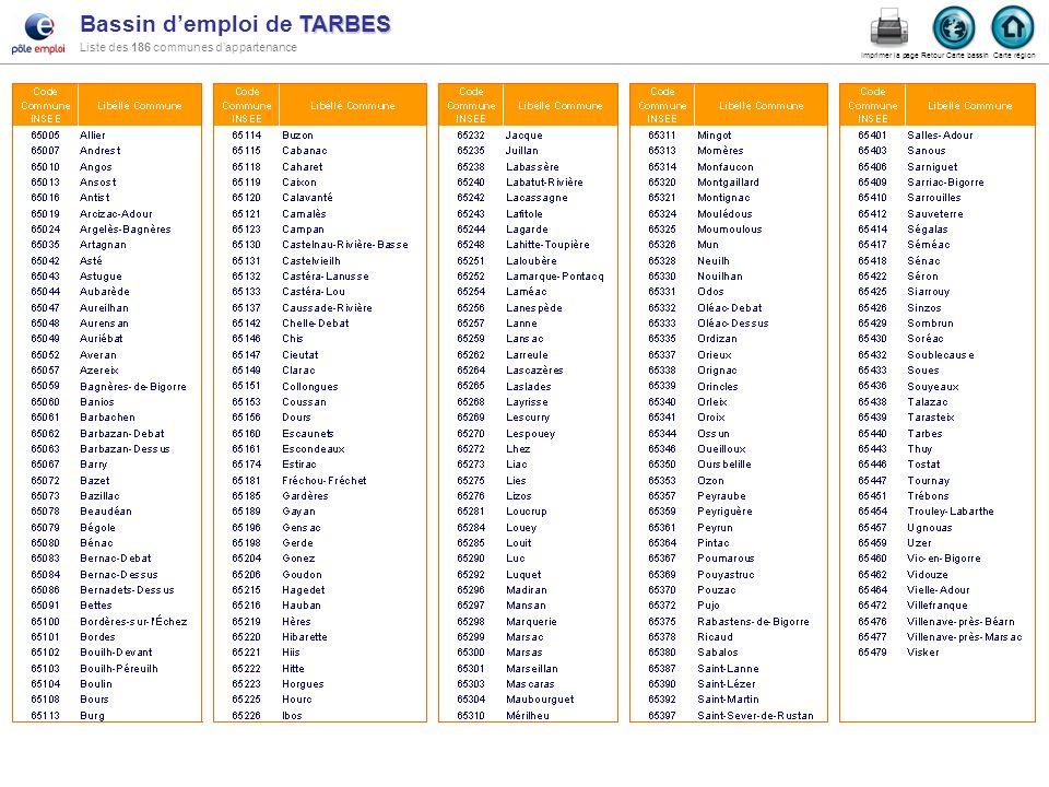 Bassin d'emploi de TARBES Liste des 186 communes d'appartenance