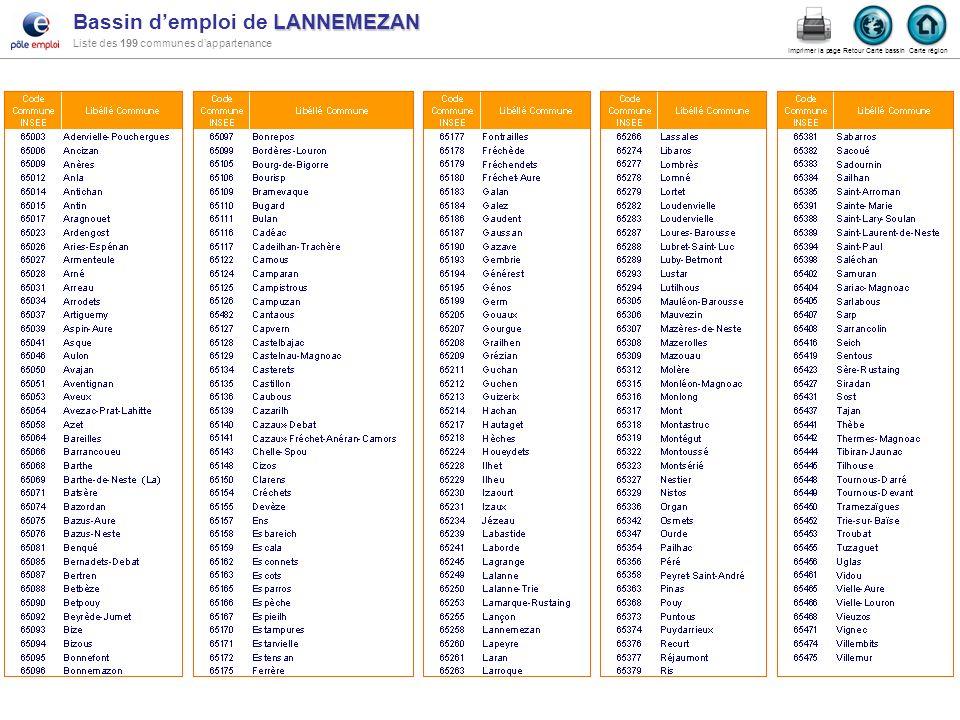 Bassin d'emploi de LANNEMEZAN Liste des 199 communes d'appartenance
