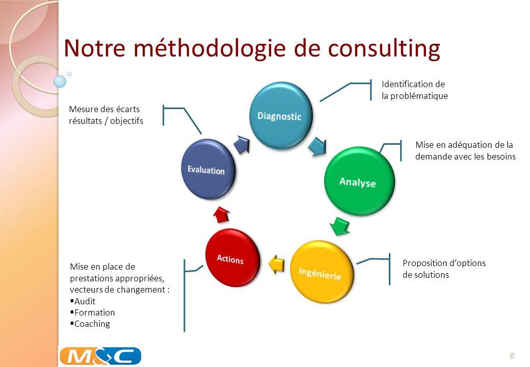 Notre méthodologie de consulting