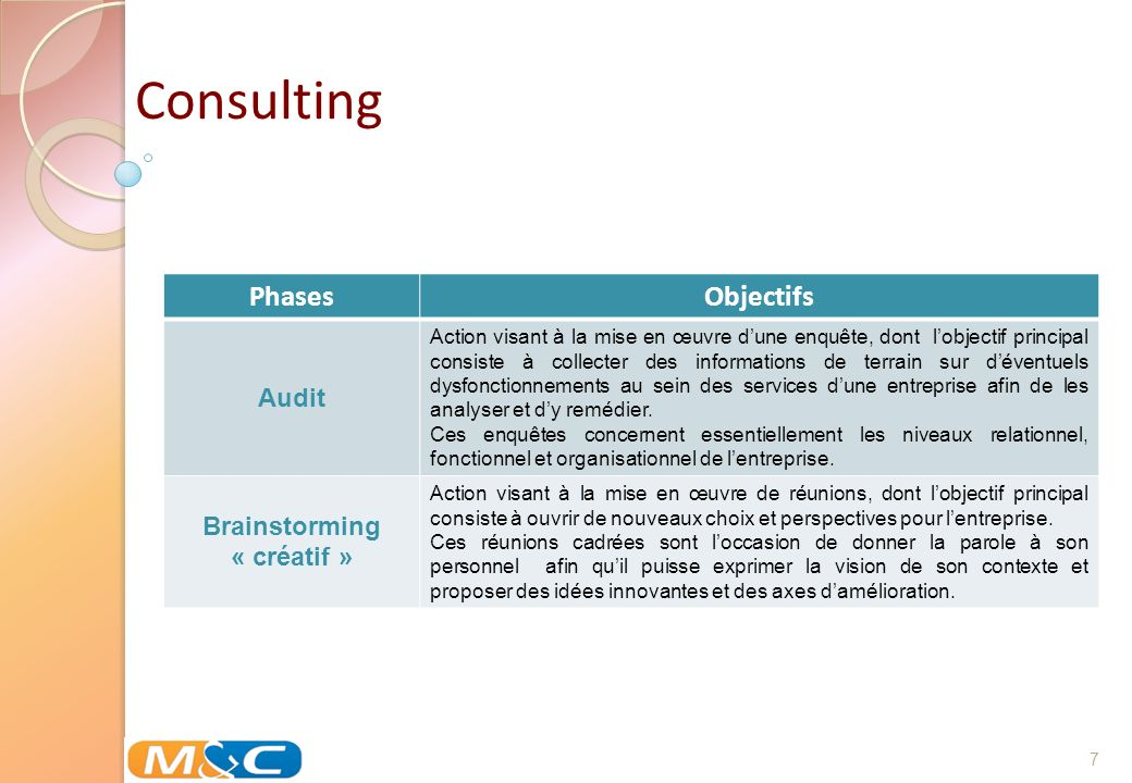 Consulting Phases Objectifs Audit Brainstorming « créatif »