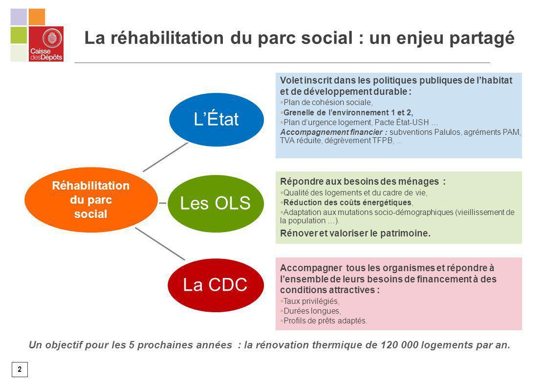 La réhabilitation du parc social : un enjeu partagé