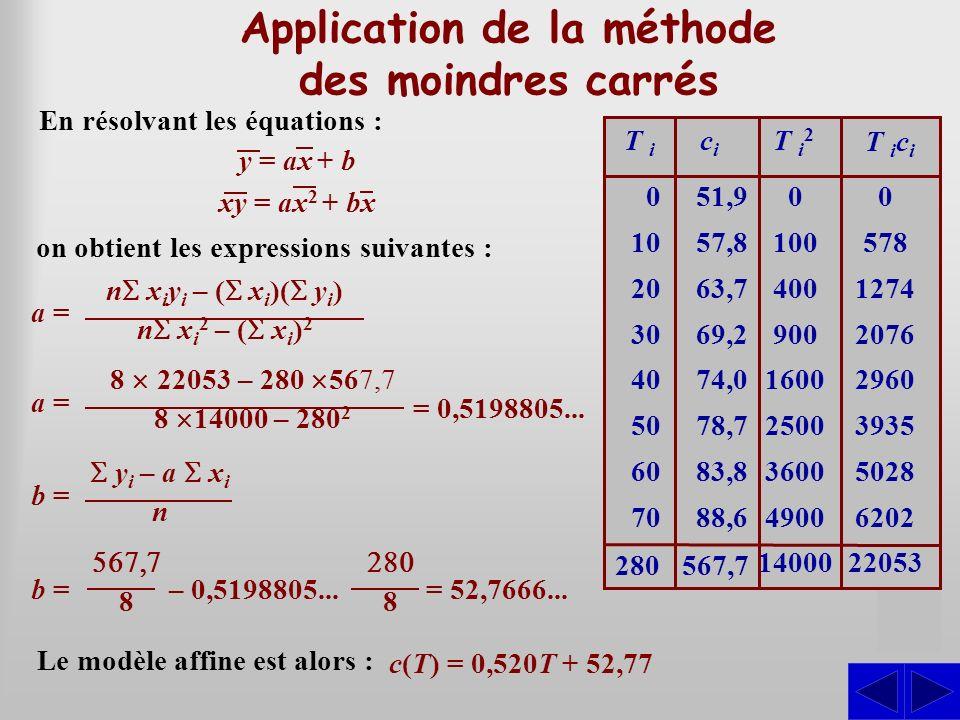 Application de la méthode des moindres carrés