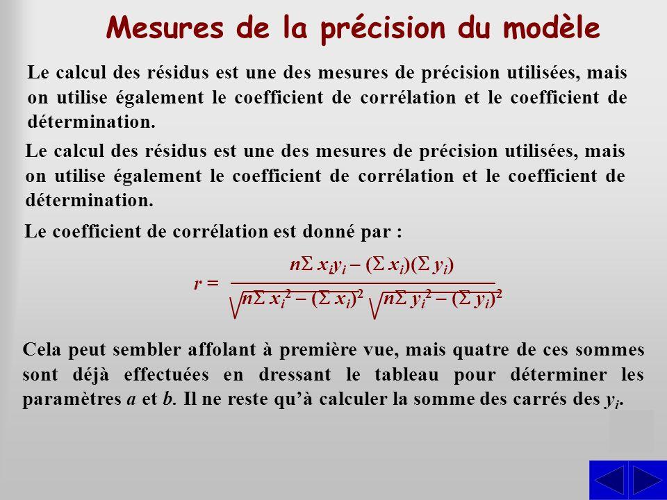 Mesures de la précision du modèle