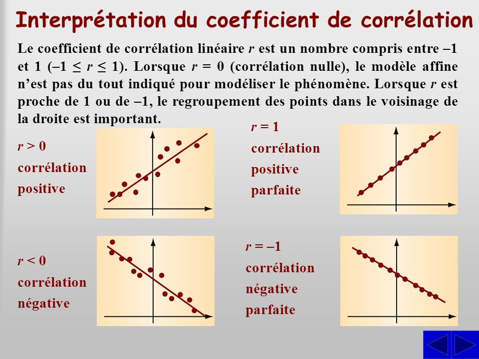 Interprétation du coefficient de corrélation