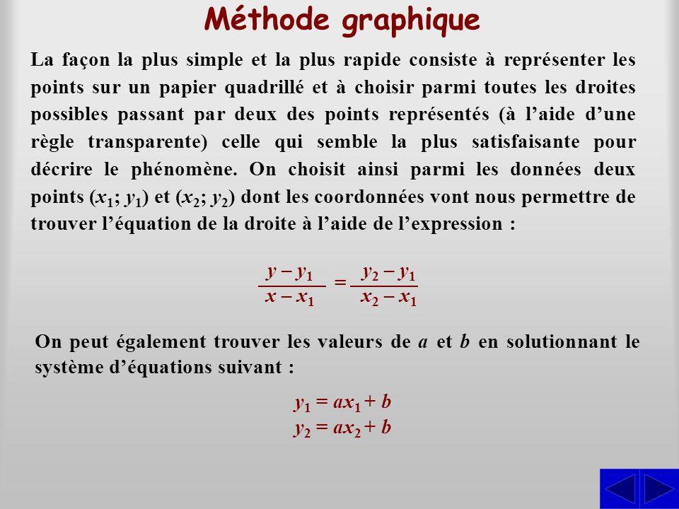 Méthode graphique