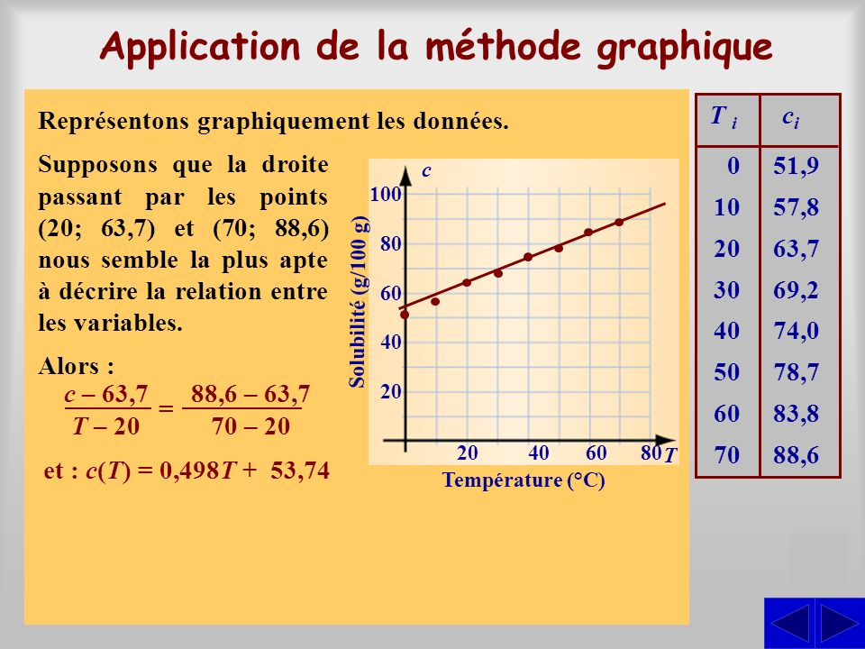 Application de la méthode graphique