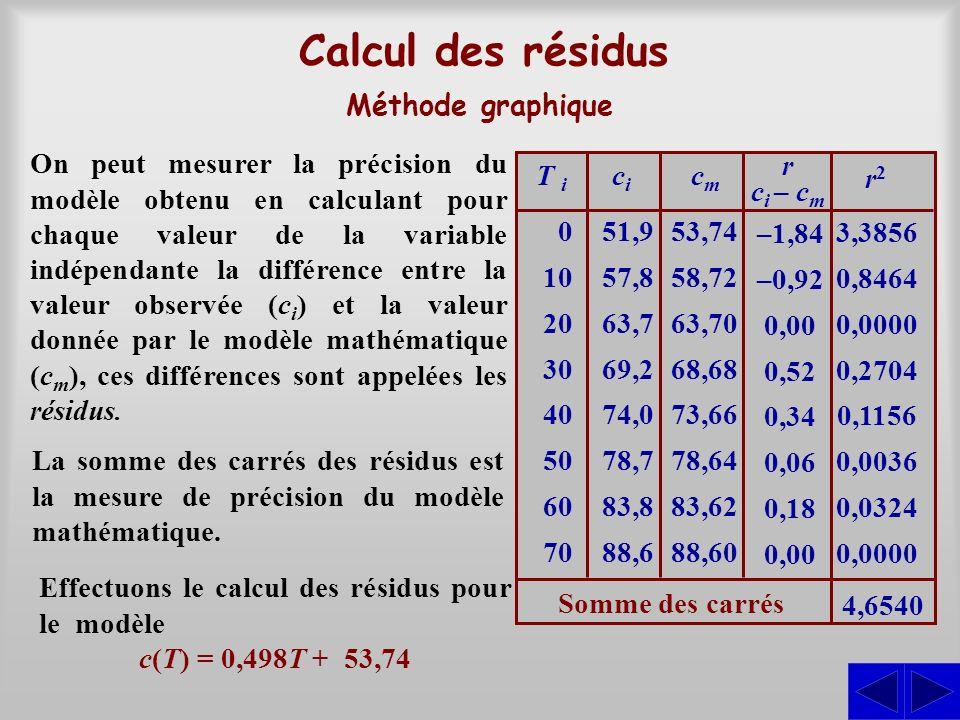 Calcul des résidus Méthode graphique